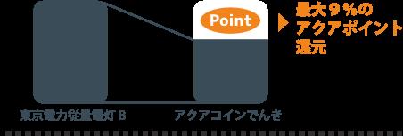 ポイント還元の説明図
